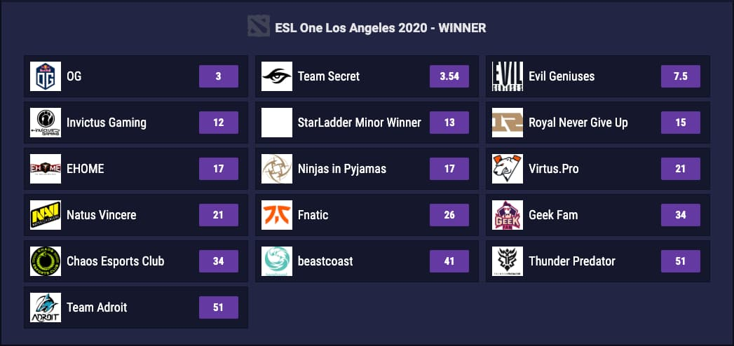 Betting Odds for ESL One
