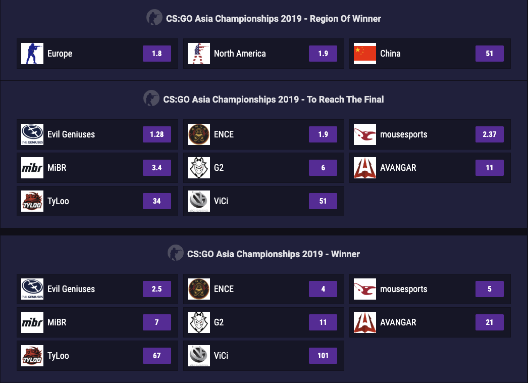 Esports Betting Odds for CS:GO Asia Championships